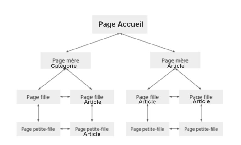 maillage-interne-site-internet-referencement